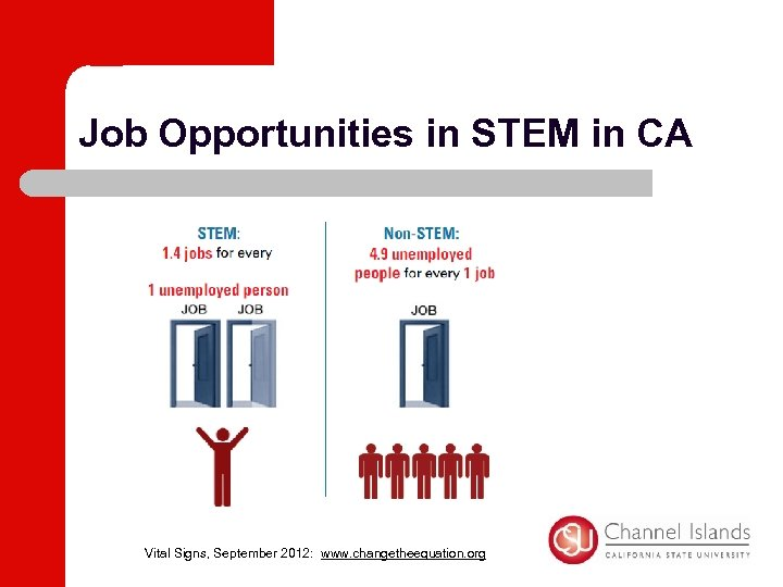 Job Opportunities in STEM in CA Vital Signs, September 2012: www. changetheequation. org