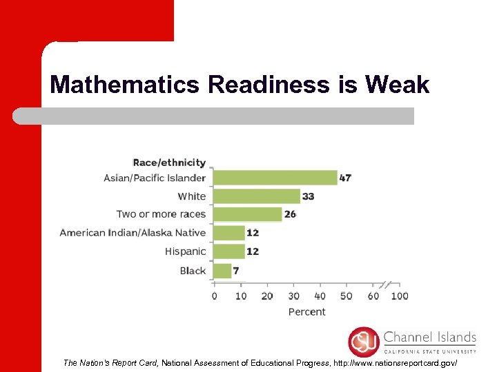 Mathematics Readiness is Weak The Nation's Report Card, National Assessment of Educational Progress, http: