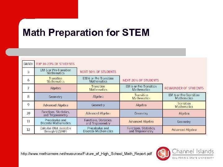 Math Preparation for STEM http: //www. mathismore. net/resources/Future_of_High_School_Math_Report. pdf
