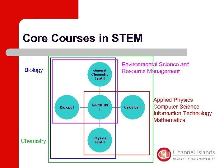 Core Courses in STEM Biology General Chemistry I and II Biology I Chemistry Calculus