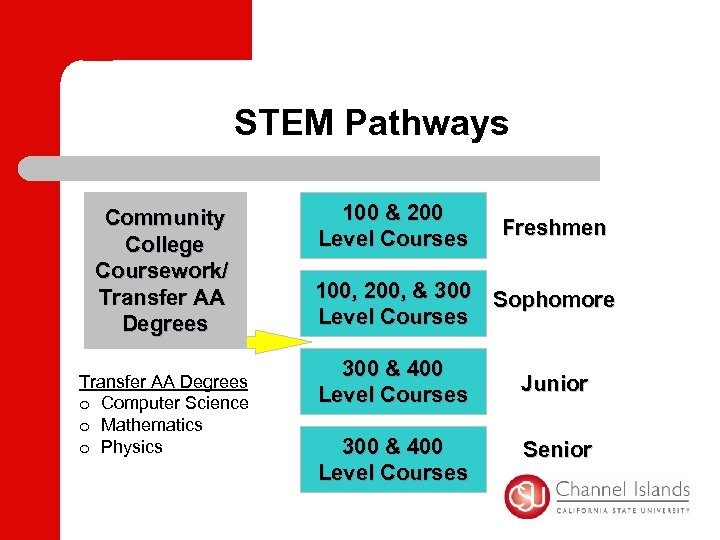 STEM Pathways Community College Coursework/ Transfer AA Degrees o Computer Science o Mathematics o