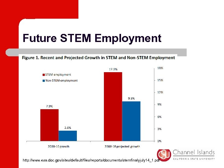 Future STEM Employment http: //www. esa. doc. gov/sites/default/files/reports/documents/stemfinalyjuly 14_1. pdf