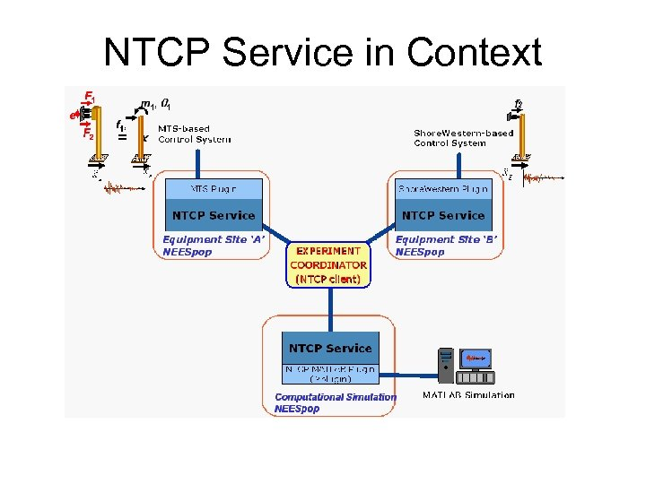 NTCP Service in Context