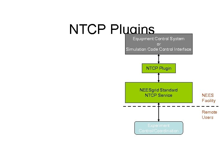 NTCP Plugins Equipment Control System or Simulation Code Control Interface NTCP Plugin NEESgrid Standard