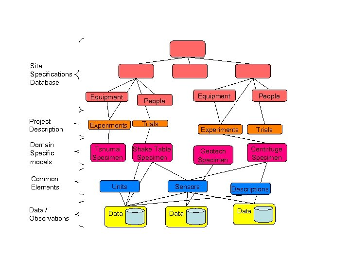 Site Specifications Database Equipment Project Description Domain Specific models Common Elements Data / Observations