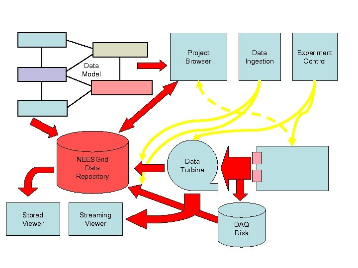 Data Model NEESGrid Data Repository Stored Viewer Streaming Viewer Project Browser Data Ingestion Data