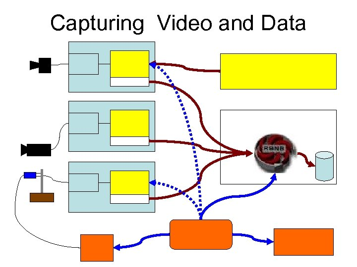 Capturing Video and Data