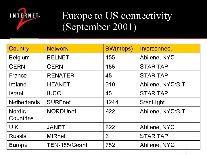 Europe to US connectivity (September 2001) Country Network BW(mbps) Interconnect Belgium BELNET 155 Abilene,