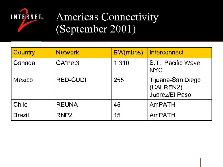 Americas Connectivity (September 2001) Country Network BW(mbps) Interconnect Canada CA*net 3 1. 310 S.