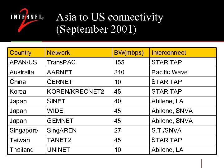 Asia to US connectivity (September 2001) Country Network BW(mbps) Interconnect APAN/US Trans. PAC 155