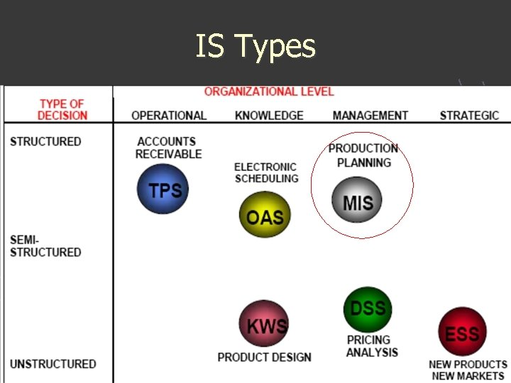 IS Types