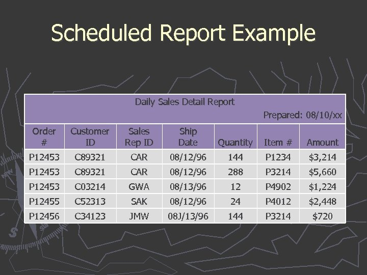 Scheduled Report Example Daily Sales Detail Report Prepared: 08/10/xx Order # Customer ID Sales