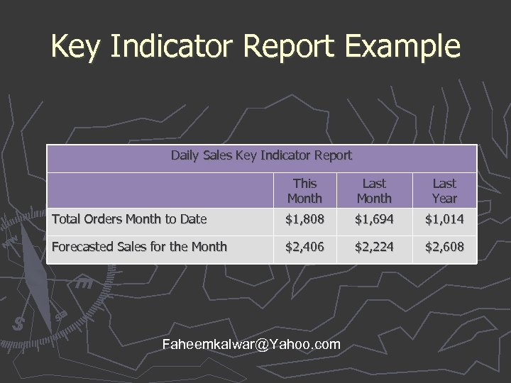 Key Indicator Report Example Daily Sales Key Indicator Report This Month Last Year Total