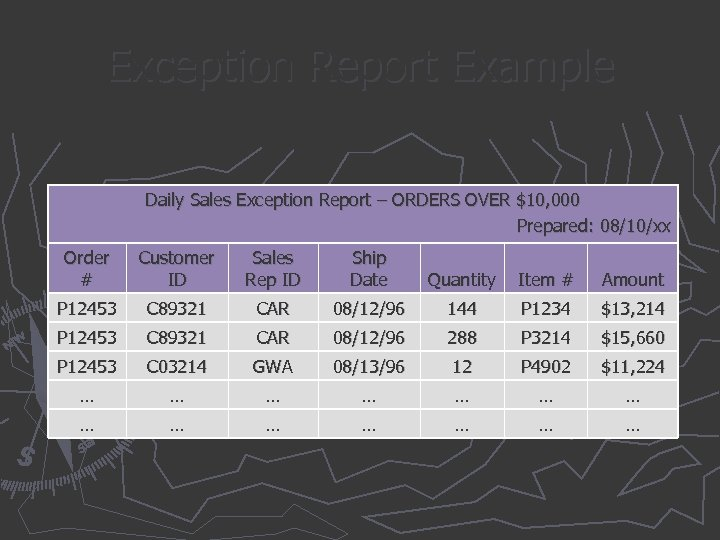 Exception Report Example Daily Sales Exception Report – ORDERS OVER $10, 000 Prepared: 08/10/xx