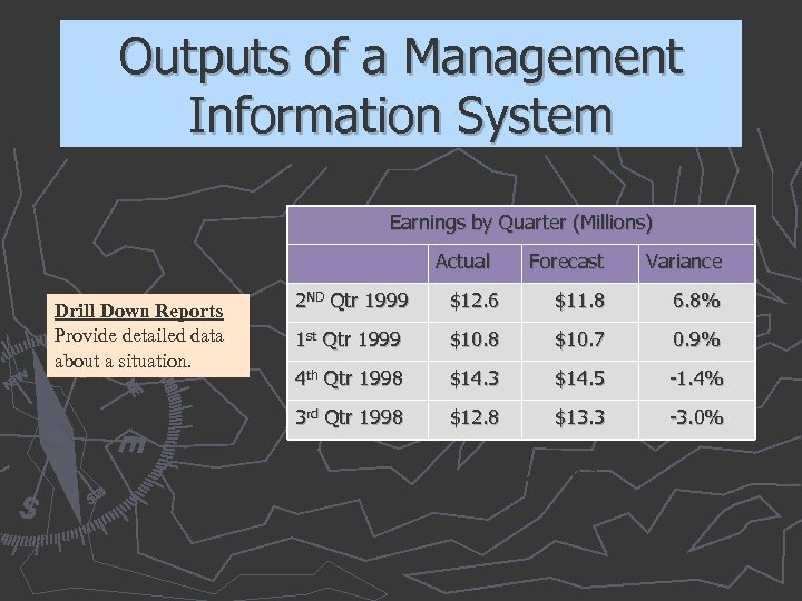 Outputs of a Management Information System Earnings by Quarter (Millions) Actual Drill Down Reports