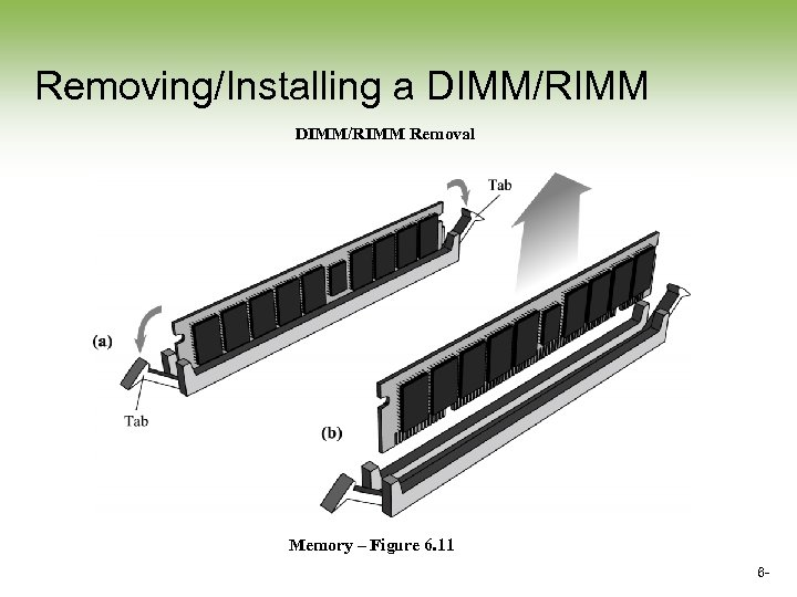 Removing/Installing a DIMM/RIMM Removal Memory – Figure 6. 11 6 -