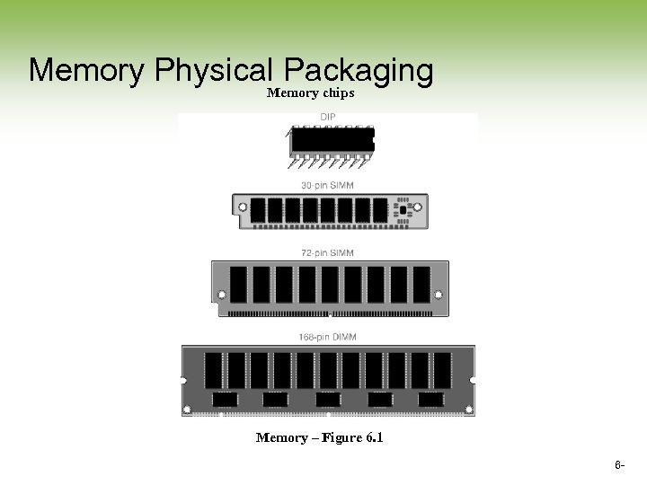 Memory Physical Packaging Memory chips Memory – Figure 6. 1 6 -