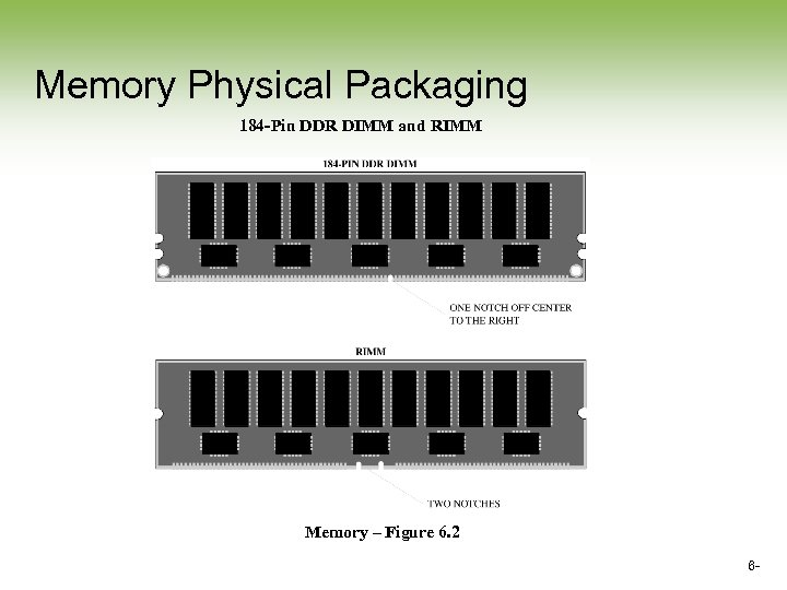Memory Physical Packaging 184 -Pin DDR DIMM and RIMM Memory – Figure 6. 2