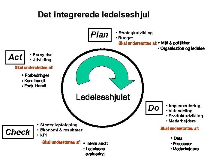 Det integrerede ledelseshjul Plan Act • Strategiudvikling • Budget Skal understøttes af: • Mål
