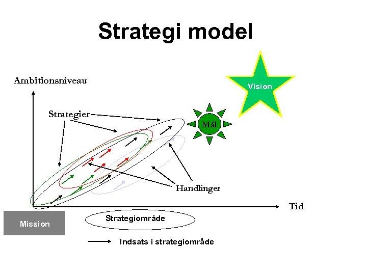 Strategi model Ambitionsniveau Vision Strategier Mål Handlinger Tid Mission Strategiområde Indsats i strategiområde