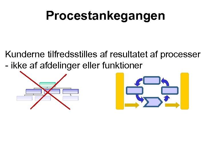 Procestankegangen Kunderne tilfredsstilles af resultatet af processer - ikke af afdelinger eller funktioner
