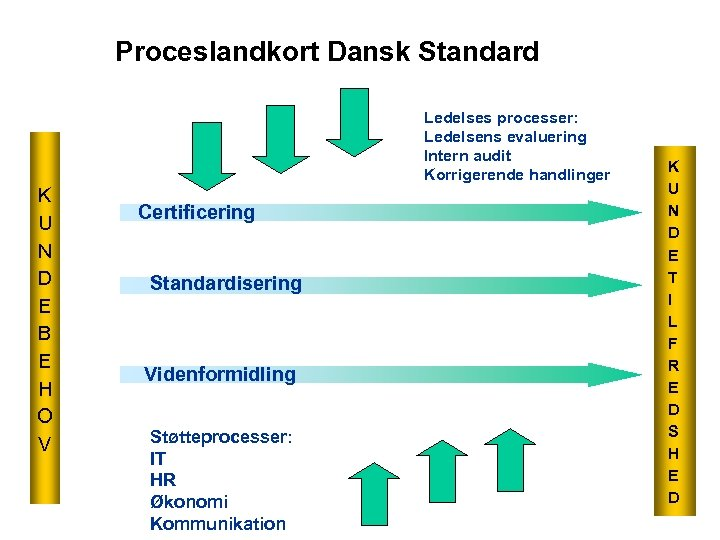 Proceslandkort Dansk Standard Ledelses processer: Ledelsens evaluering Intern audit Korrigerende handlinger K U N