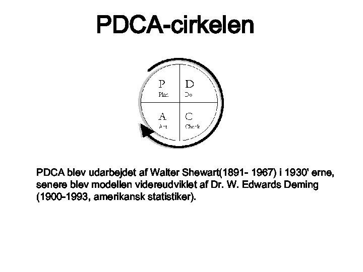 PDCA-cirkelen PDCA blev udarbejdet af Walter Shewart(1891 - 1967) i 1930' erne, senere blev