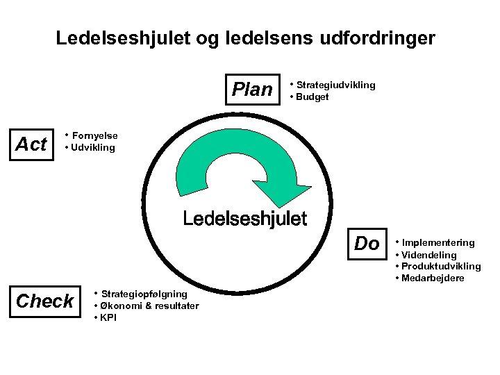 Ledelseshjulet og ledelsens udfordringer Plan Act • Strategiudvikling • Budget • Fornyelse • Udvikling
