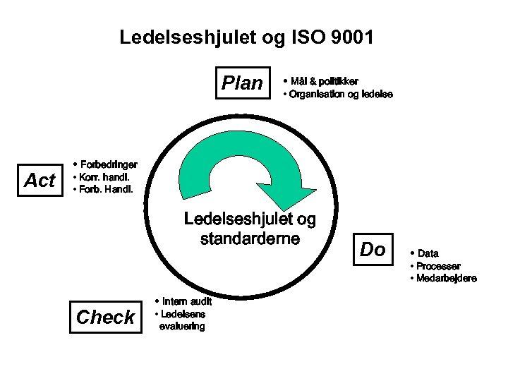 Ledelseshjulet og ISO 9001 Plan Act • Mål & politikker • Organisation og ledelse