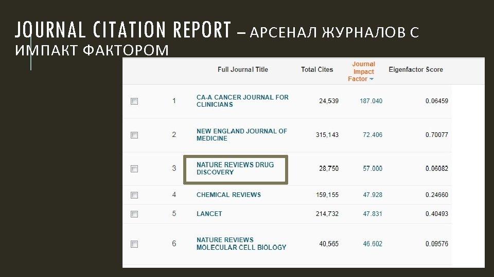 JOURNAL CITATION REPORT – АРСЕНАЛ ЖУРНАЛОВ С ИМПАКТ ФАКТОРОМ