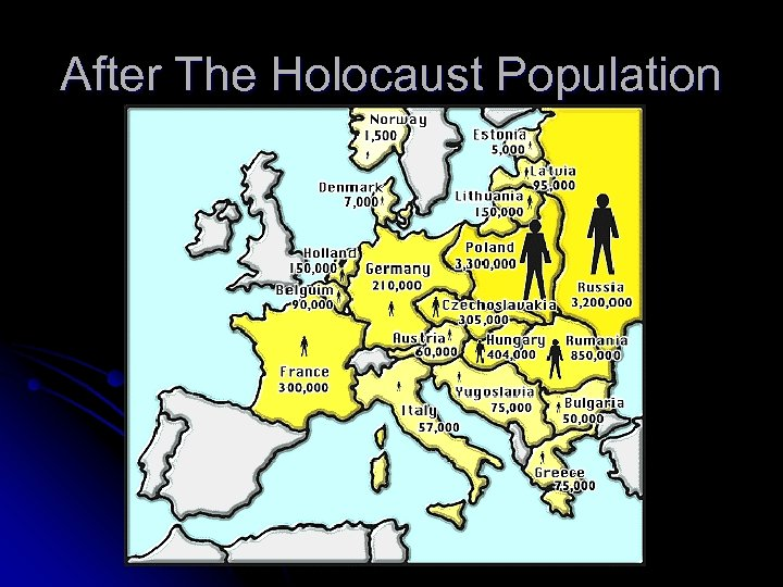 After The Holocaust Population