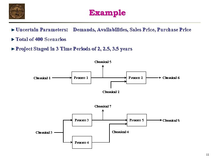 Example Uncertain Parameters: Demands, Availabilities, Sales Price, Purchase Price Total of 400 Scenarios Project