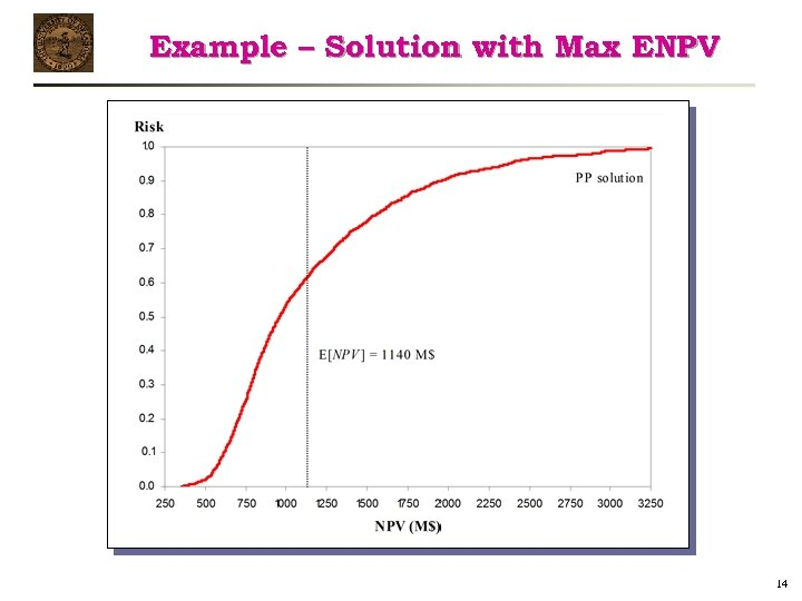 Example – Solution with Max ENPV 14