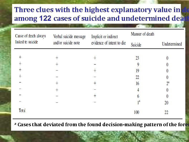 Three clues with the highest explanatory value in de among 122 cases of suicide