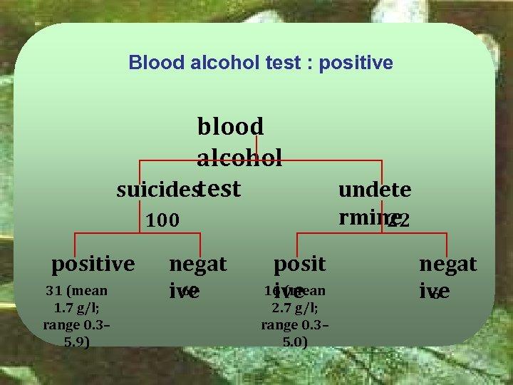Blood alcohol test : positive blood alcohol suicidestest 100 positive 31 (mean 1. 7
