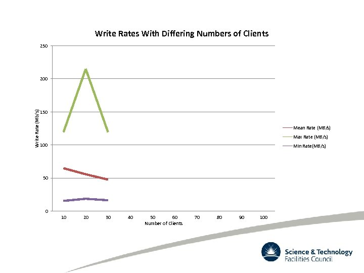 Write Rates With Differing Numbers of Clients 250 Write Rate (Mb/s) 200 150 Mean