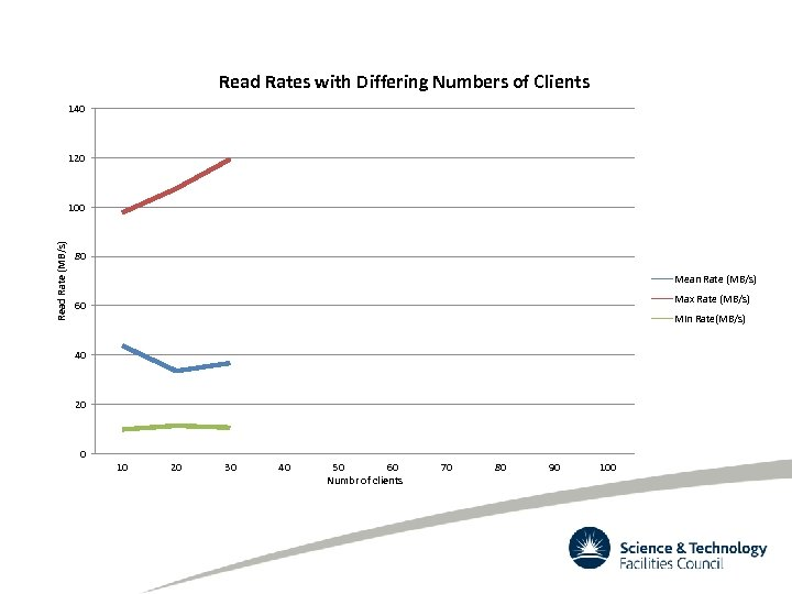 Read Rates with Differing Numbers of Clients 140 120 Read Rate (MB/s) 100 80