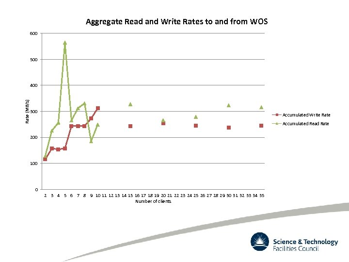 Aggregate Read and Write Rates to and from WOS 600 500 Rate (MB/s) 400
