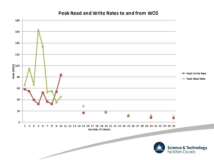 Peak Read and Write Rates to and from WOS 180 160 140 Rate (MB/s)