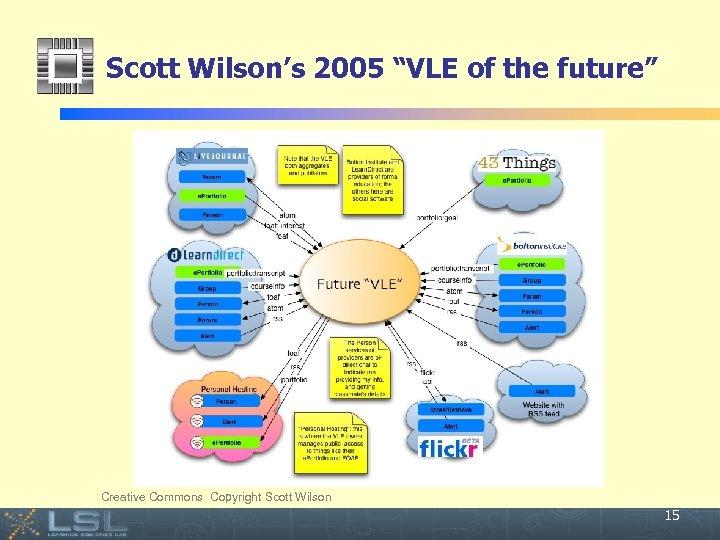 "Scott Wilson's 2005 ""VLE of the future"" Creative Commons Copyright Scott Wilson Event 15"
