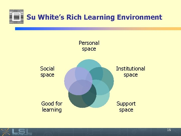 Su White's Rich Learning Environment Personal space Social space Institutional space Good for learning