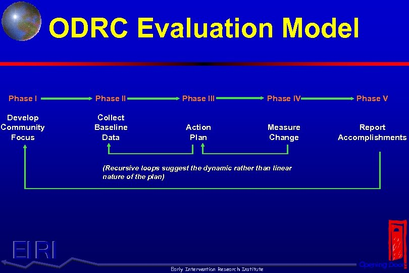 ODRC Evaluation Model Phase III Phase IV Phase V Develop Community Focus Collect Baseline