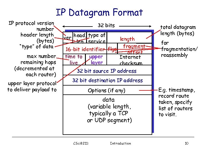"IP Datagram Format IP protocol version number header length (bytes) ""type"" of data max"