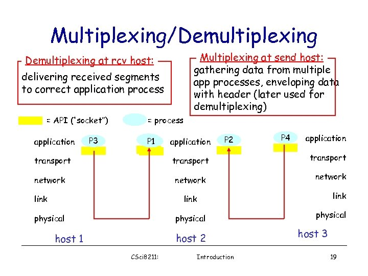 Multiplexing/Demultiplexing Multiplexing at send host: gathering data from multiple app processes, enveloping data with