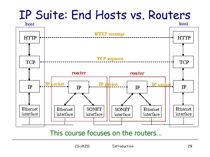 IP Suite: End Hosts vs. Routers host HTTP message HTTP TCP segment TCP router