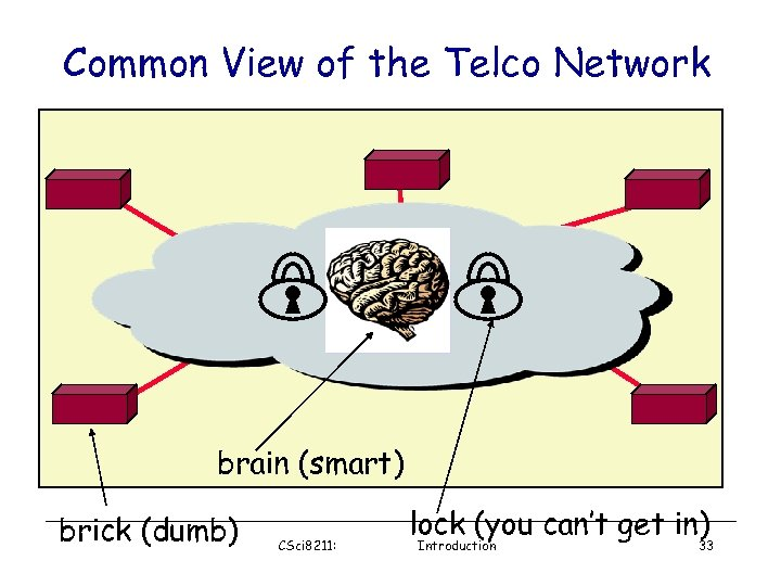 Common View of the Telco Network brain (smart) brick (dumb) CSci 8211: lock (you