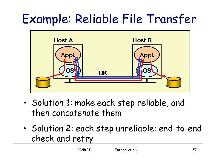 Example: Reliable File Transfer Host A Host B Appl. OS OS OK • Solution