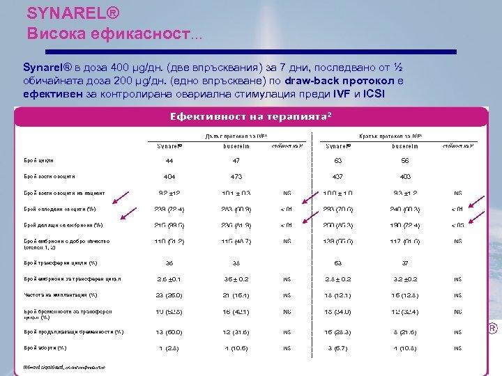 SYNAREL® Висока ефикасност… Synarel® в доза 400 µg/дн. (две впръсквания) за 7 дни, последвано