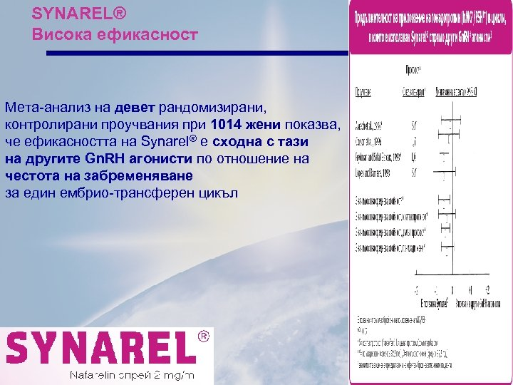 SYNAREL® Висока ефикасност Мета-анализ на девет рандомизирани, контролирани проучвания при 1014 жени показва, че
