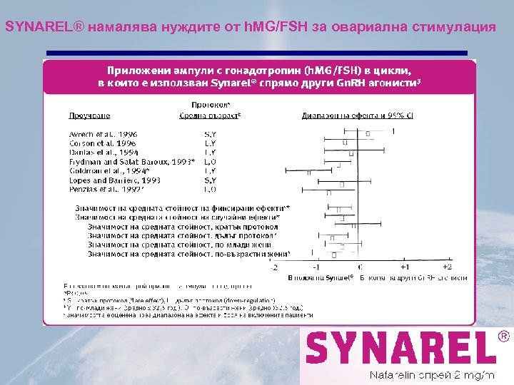 SYNAREL® намалява нуждите от h. MG/FSH за овариална стимулация